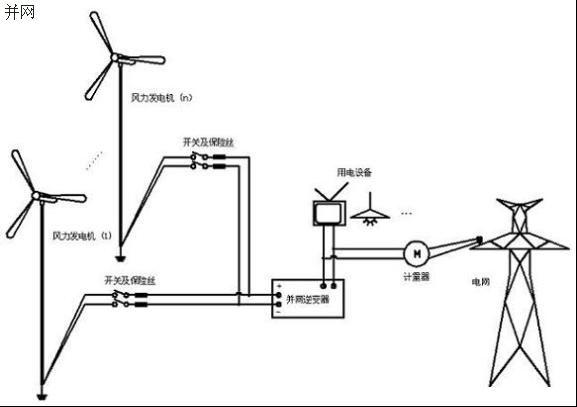 和其他风力发电机相比,这个示意图没有显示控制器,因为它已经集成在机